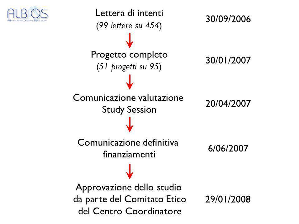 30/09/2006 30/01/2007 Comunicazione valutazione Study Session 20/04/2007 Comunicazione definitiva finanziamenti 6/06/2007 Lettera di intenti (99 lette