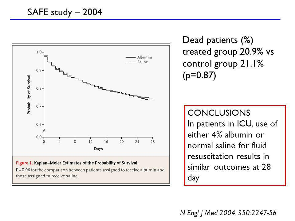 CONCLUSIONS In patients in ICU, use of either 4% albumin or normal saline for fluid resuscitation results in similar outcomes at 28 day Dead patients