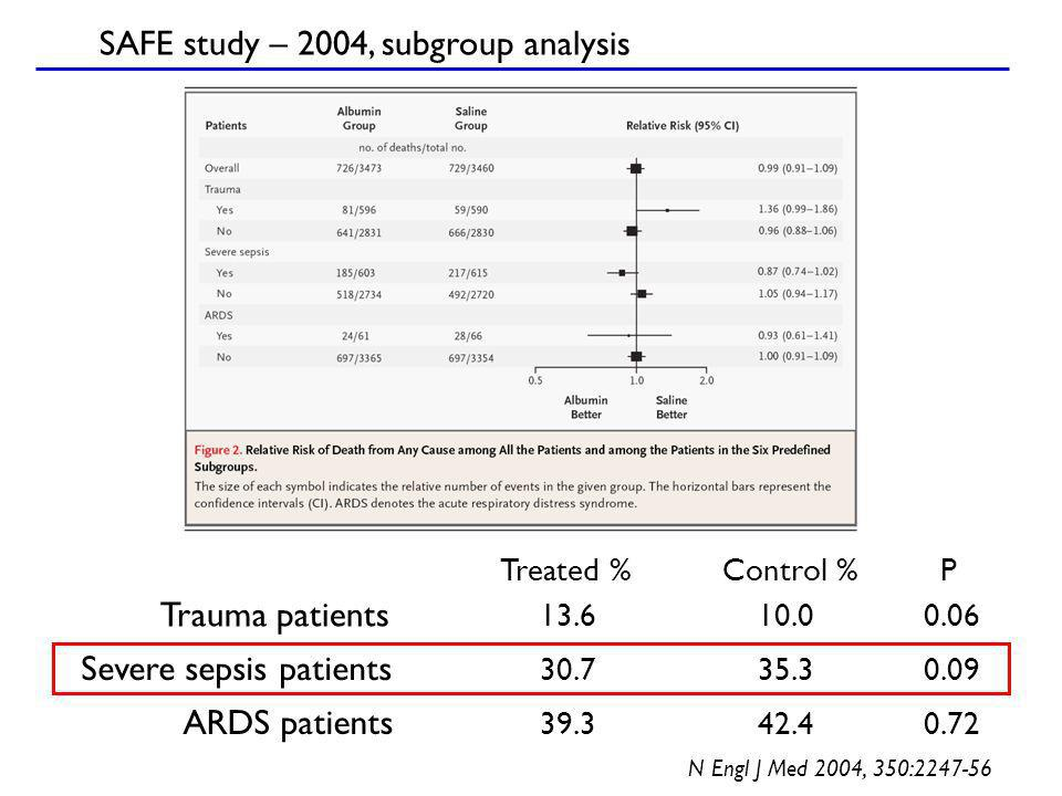 Treated %Control %P Trauma patients 13.610.00.06 Severe sepsis patients 30.735.30.09 ARDS patients 39.342.40.72 SAFE study – 2004, subgroup analysis N