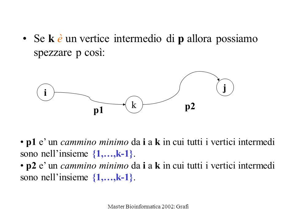 Master Bioinformatica 2002: Grafi Se k è un vertice intermedio di p allora possiamo spezzare p così: i j k p1 p2 p1 e un cammino minimo da i a k in cu