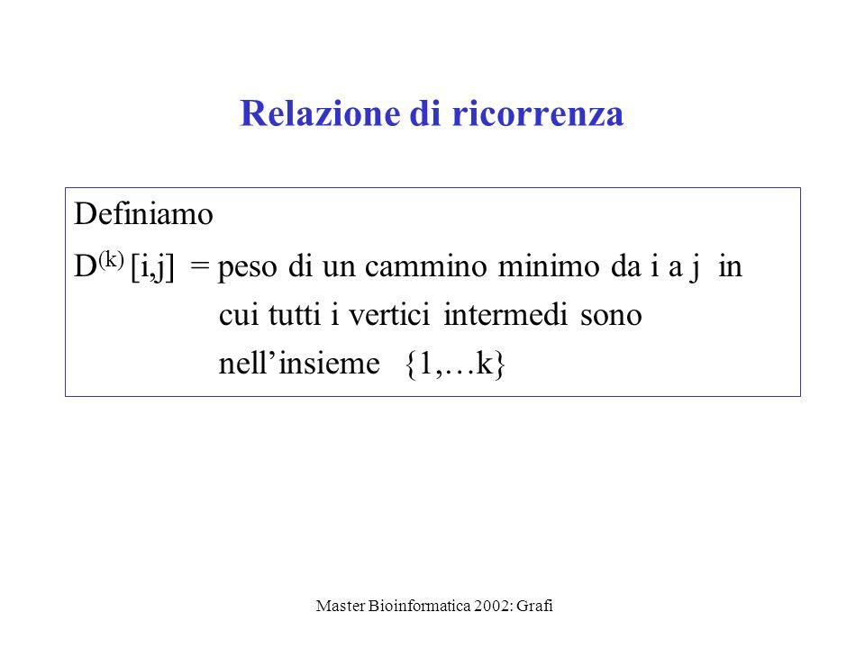 Master Bioinformatica 2002: Grafi Relazione di ricorrenza Definiamo D (k) [i,j] = peso di un cammino minimo da i a j in cui tutti i vertici intermedi