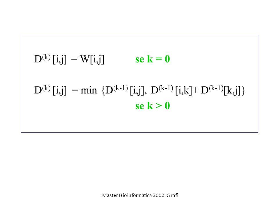 Master Bioinformatica 2002: Grafi D (k) [i,j] = W[i,j] se k = 0 D (k) [i,j] = min {D (k-1) [i,j], D (k-1) [i,k]+ D (k-1) [k,j]} se k > 0