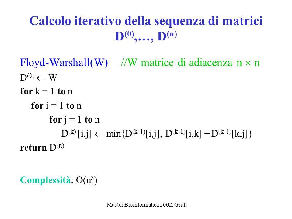 Master Bioinformatica 2002: Grafi Calcolo iterativo della sequenza di matrici D (0),…, D (n) Floyd-Warshall(W) //W matrice di adiacenza n n D (0) W fo