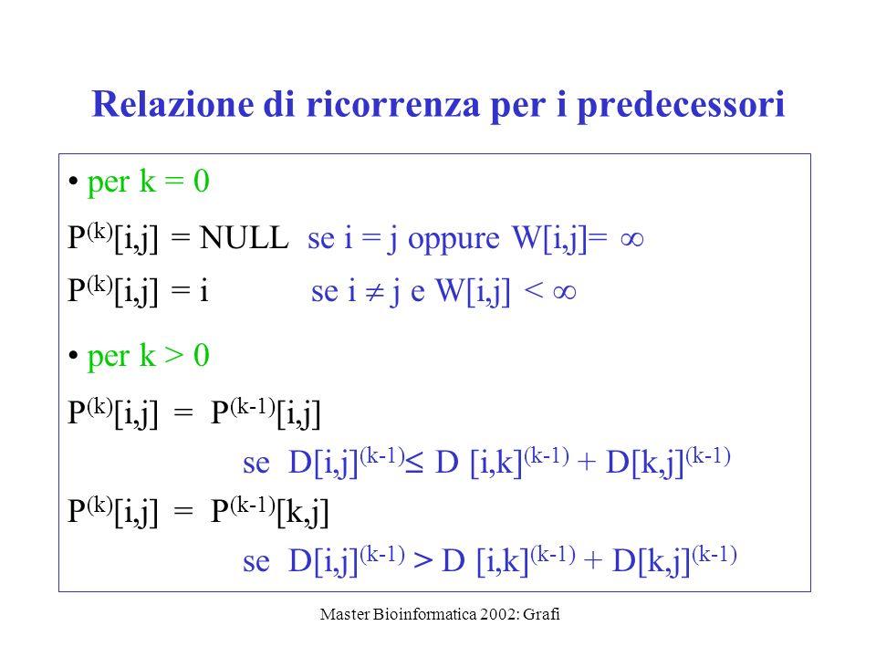 Master Bioinformatica 2002: Grafi Relazione di ricorrenza per i predecessori per k = 0 P (k) [i,j] = NULL se i = j oppure W[i,j]= P (k) [i,j] = i se i