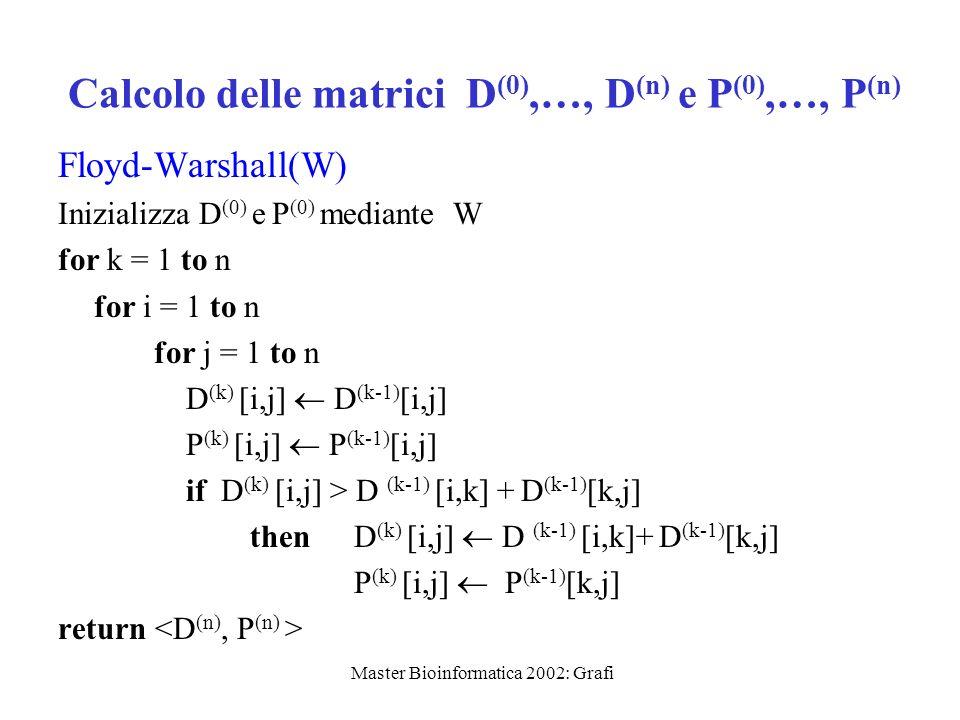 Master Bioinformatica 2002: Grafi Calcolo delle matrici D (0),…, D (n) e P (0),…, P (n) Floyd-Warshall(W) Inizializza D (0) e P (0) mediante W for k =