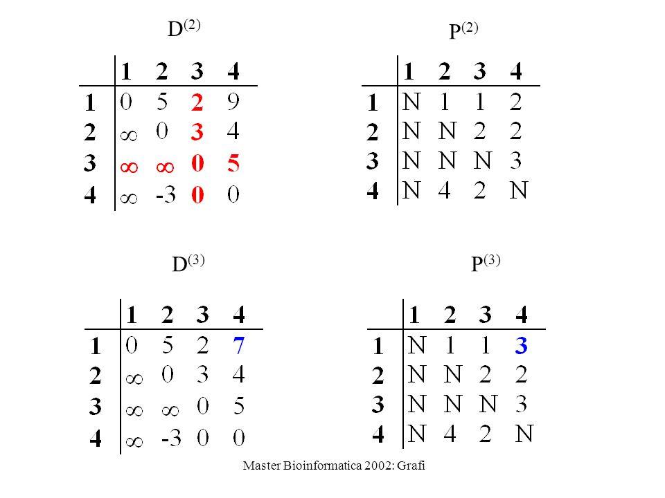 Master Bioinformatica 2002: Grafi D (2) P (2) D (3) P (3)