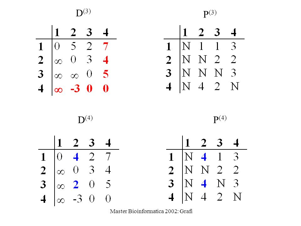 Master Bioinformatica 2002: Grafi D (3) P (3) D (4) P (4)