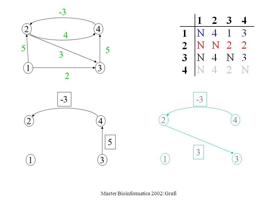 Master Bioinformatica 2002: Grafi 1 24 3 2 5 3 5 -3 4 1 24 3 5 1 24 3 3