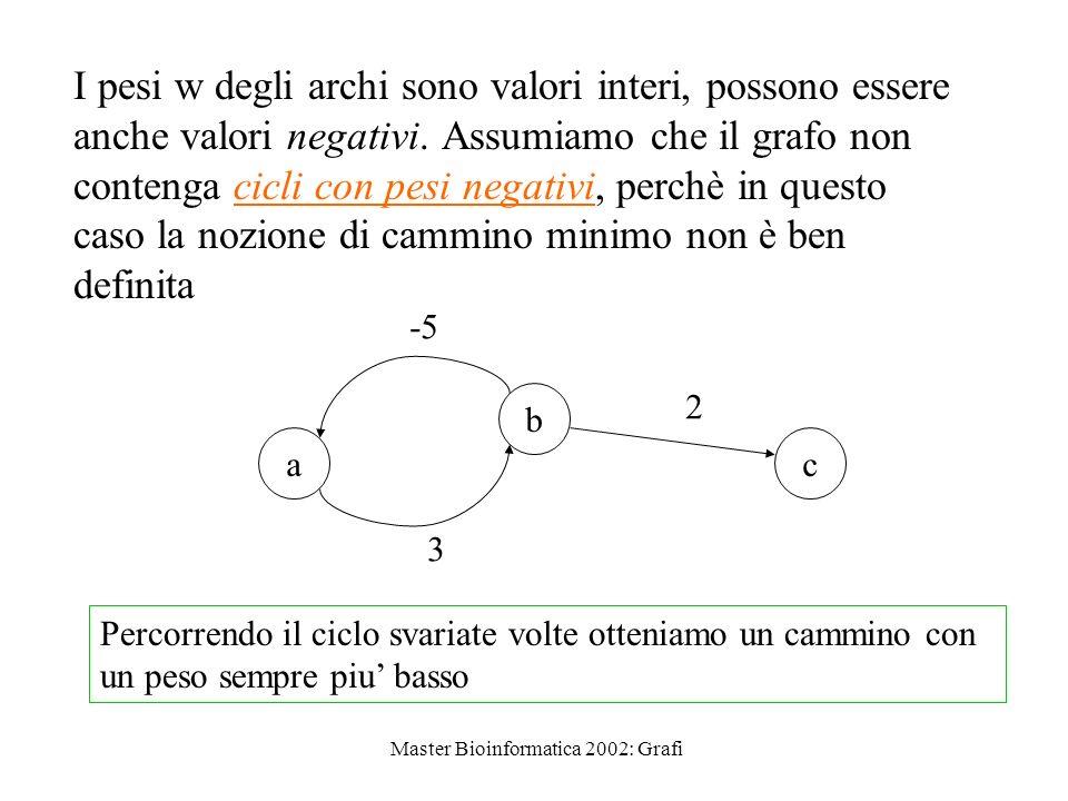 Master Bioinformatica 2002: Grafi Rappresentazione con matrice di adiacenza Assumiamo che un grafo (orientato) pesato G = (V,E,w) con |V| = n sia rappresentato con una matrice di adiacenza n n W[i,j] definita come W[i,j] = 0 se i = j = w(i,j) se i j e (i,j) E = se (i,j) E
