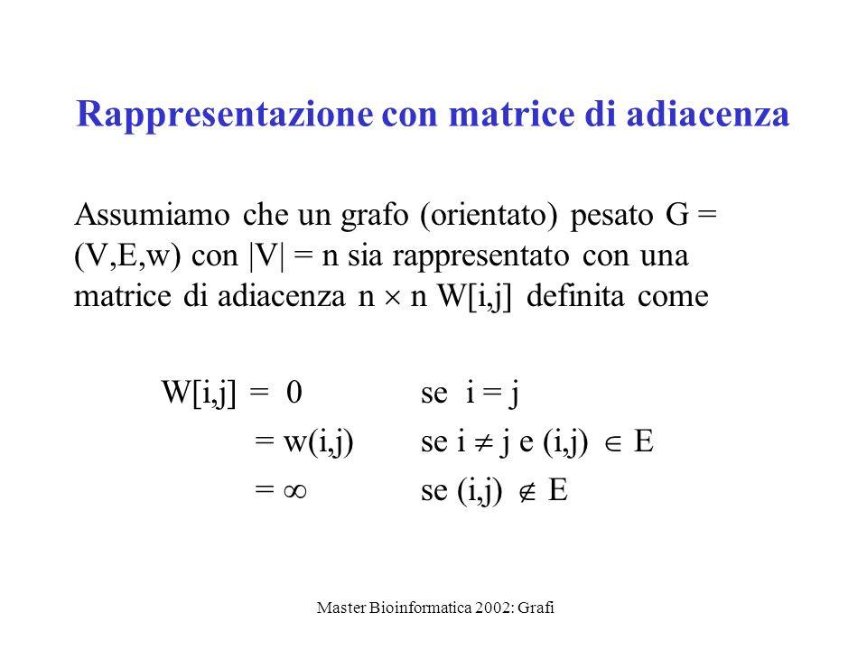 Master Bioinformatica 2002: Grafi Rappresentazione con matrice di adiacenza Assumiamo che un grafo (orientato) pesato G = (V,E,w) con |V| = n sia rapp