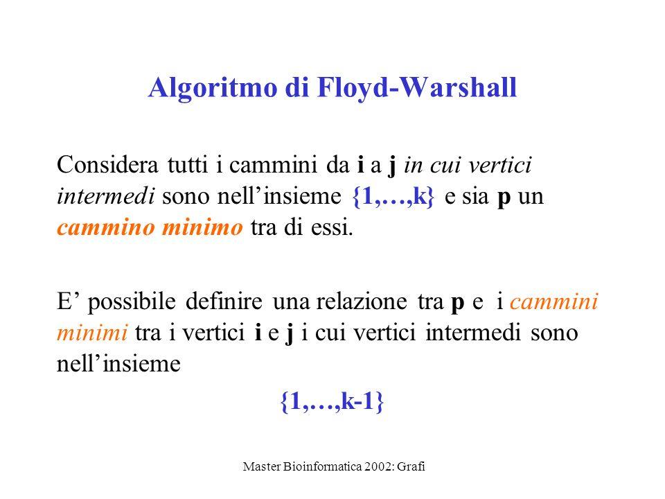 Master Bioinformatica 2002: Grafi Algoritmo di Floyd-Warshall Considera tutti i cammini da i a j in cui vertici intermedi sono nellinsieme {1,…,k} e s