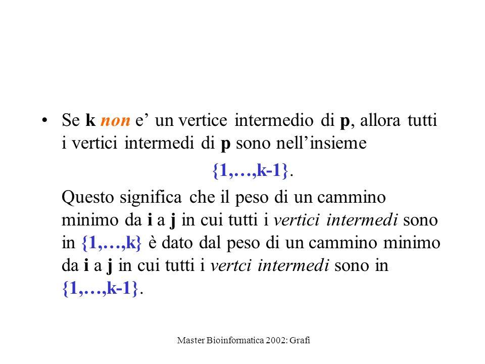 Master Bioinformatica 2002: Grafi Se k è un vertice intermedio di p allora possiamo spezzare p così: i j k p1 p2 p1 e un cammino minimo da i a k in cui tutti i vertici intermedi sono nellinsieme {1,…,k-1}.