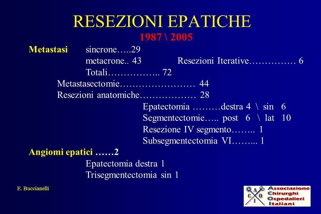 RESEZIONI EPATICHE E. Buccianelli 1987 \ 2005 Metastasi sincrone…..29 metacrone.. 43 Resezioni Iterative…………… 6 Totali…………….. 72 Metastasectomie………………
