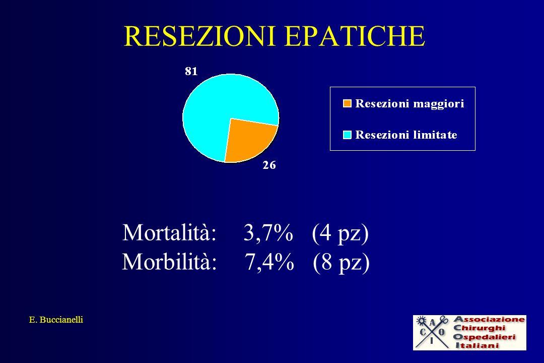 RESEZIONI EPATICHE E. Buccianelli Mortalità: 3,7% (4 pz) Morbilità: 7,4% (8 pz)