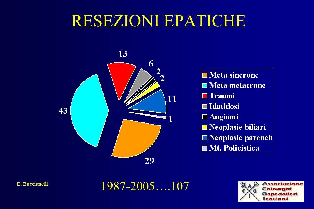 RESEZIONI EPATICHE E.Buccianelli 1987 \ 2005 Metastasi sincrone…..29 metacrone..