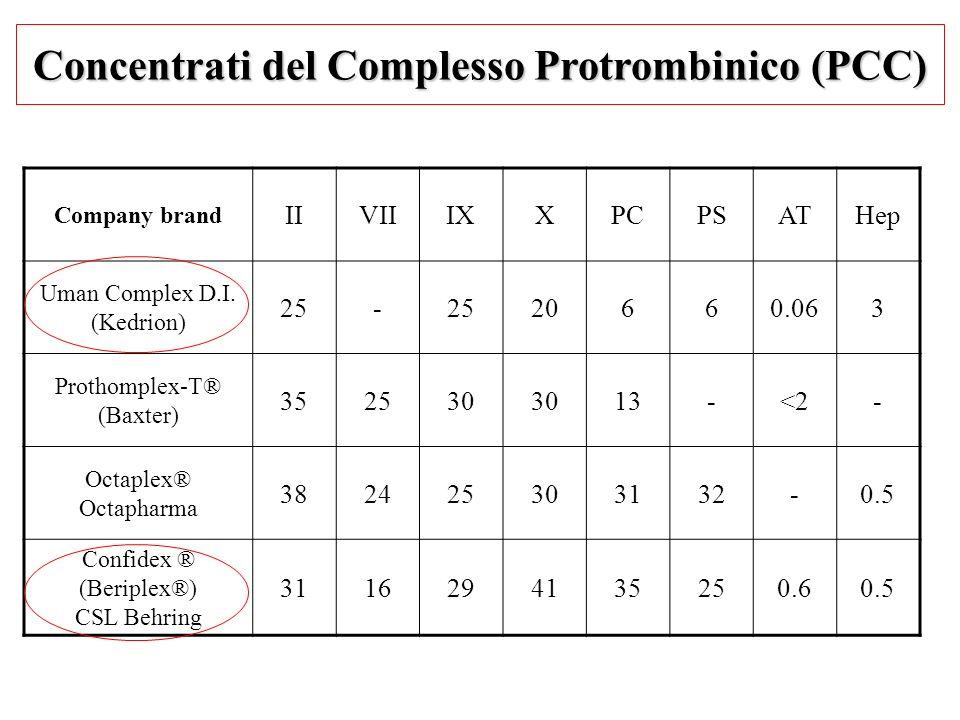 Concentrati del Complesso Protrombinico (PCC) Company brand IIVIIIXXPCPSATHep Uman Complex D.I. (Kedrion) 25- 20660.063 Prothomplex-T® (Baxter) 352530