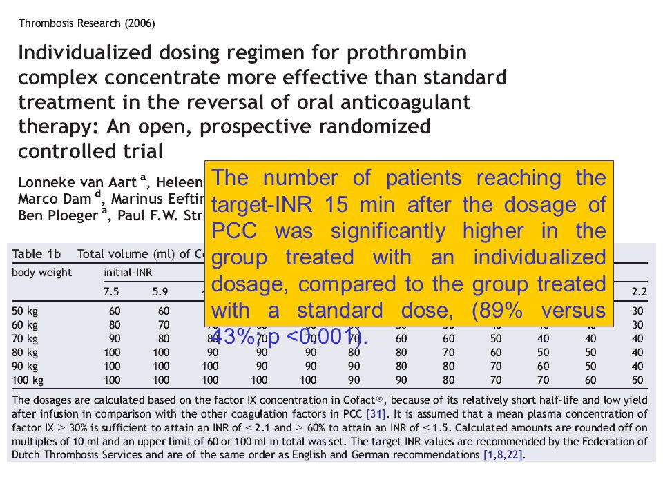 The number of patients reaching the target-INR 15 min after the dosage of PCC was significantly higher in the group treated with an individualized dos