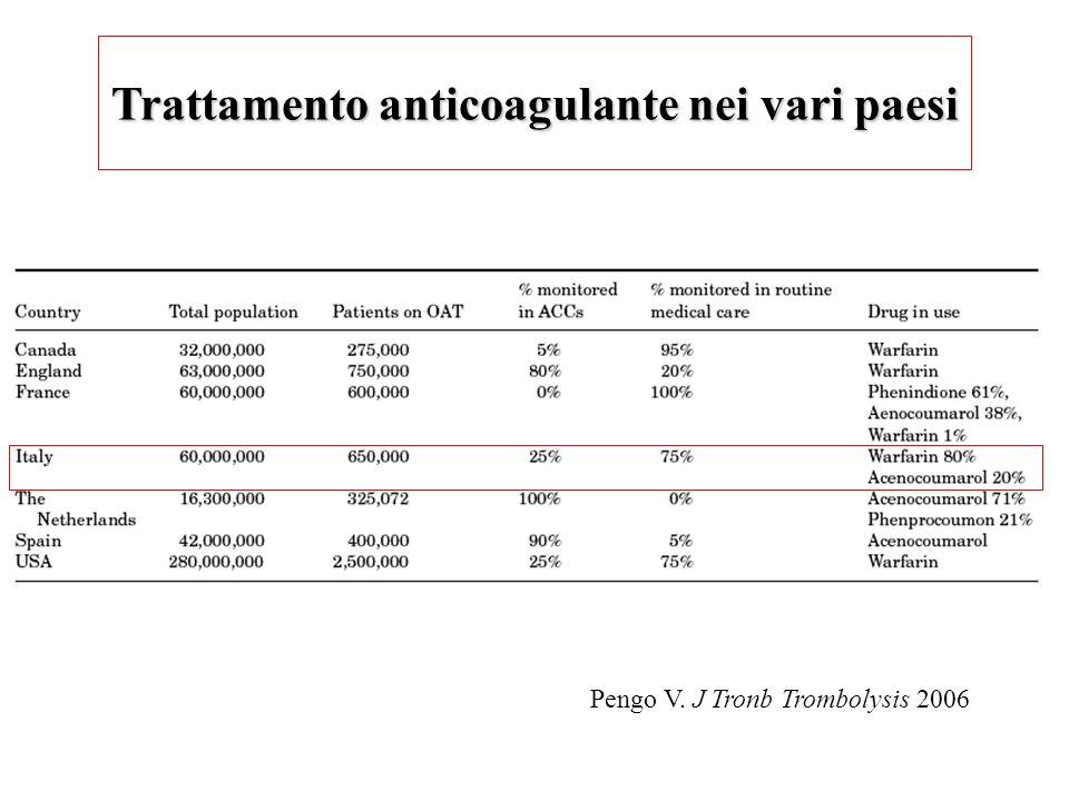 Trattamento anticoagulante nei vari paesi Pengo V. J Tronb Trombolysis 2006