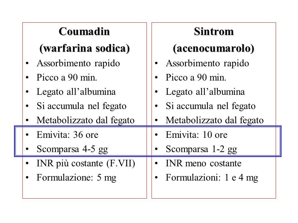 Coumadin (warfarina sodica) Assorbimento rapido Picco a 90 min. Legato allalbumina Si accumula nel fegato Metabolizzato dal fegato Emivita: 36 ore Sco