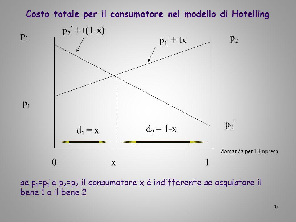 13 p 1 p 2 0x 1 d 1 = x d 2 = 1-x p 1 + tx p 2 + t(1-x) se p 1 =p 1 e p 2 =p 2 il consumatore x è indifferente se acquistare il bene 1 o il bene 2 p1p