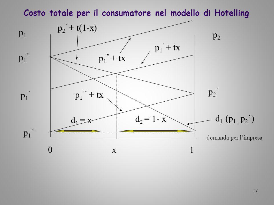 17 p 1 p 2 0 x 1 d 1 = x d 2 = 1- x p 1 + tx p 2 + t(1-x) p1p1 p2p2 domanda per limpresa p 1 Costo totale per il consumatore nel modello di Hotelling
