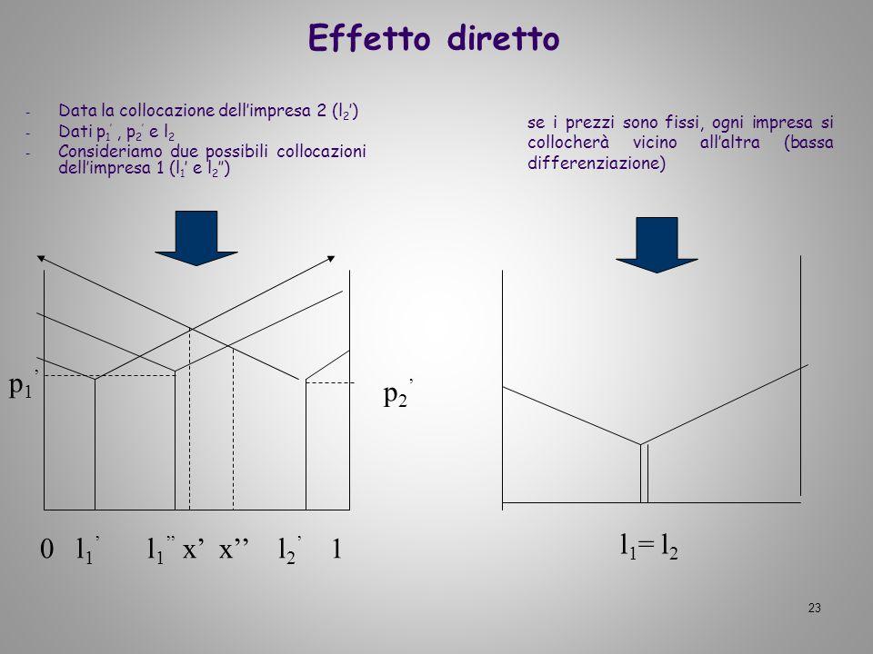 23 Effetto diretto - Data la collocazione dellimpresa 2 (l 2 ) - Dati p 1, p 2 e l 2 - Consideriamo due possibili collocazioni dellimpresa 1 (l 1 e l