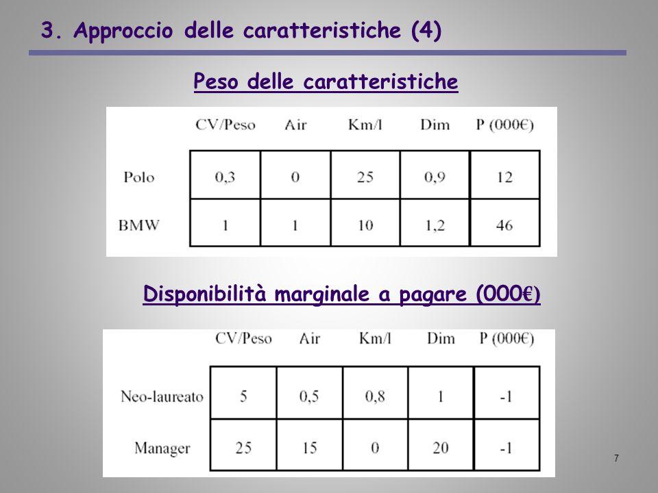 7 3. Approccio delle caratteristiche (4) Peso delle caratteristiche Disponibilità marginale a pagare (000 )
