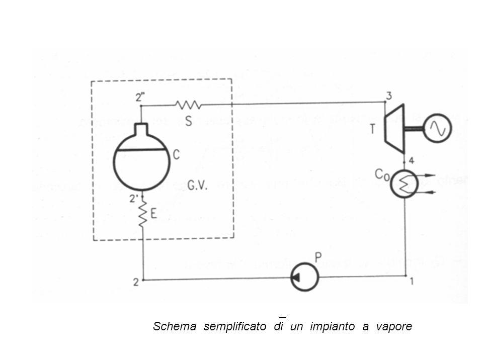 Schema semplificato di un impianto a vapore