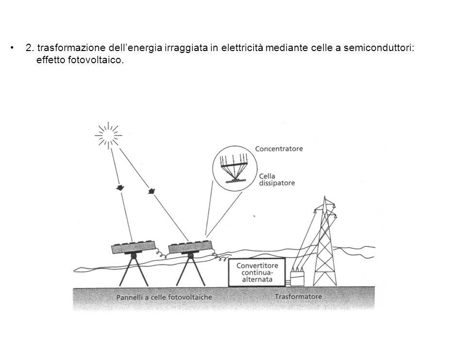 2. trasformazione dellenergia irraggiata in elettricità mediante celle a semiconduttori: effetto fotovoltaico.