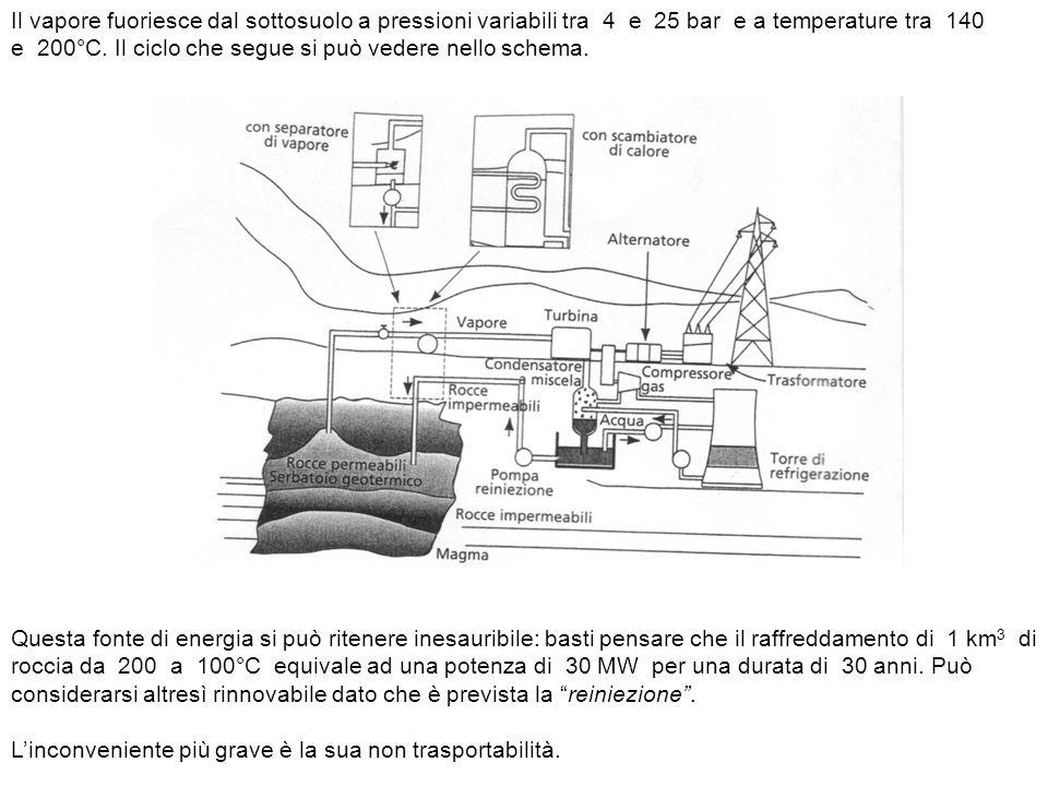 Il vapore fuoriesce dal sottosuolo a pressioni variabili tra 4 e 25 bar e a temperature tra 140 e 200°C. Il ciclo che segue si può vedere nello schema