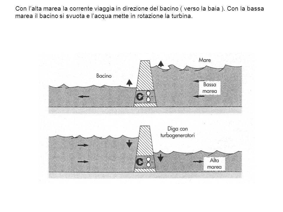 Con lalta marea la corrente viaggia in direzione del bacino ( verso la baia ). Con la bassa marea il bacino si svuota e lacqua mette in rotazione la t