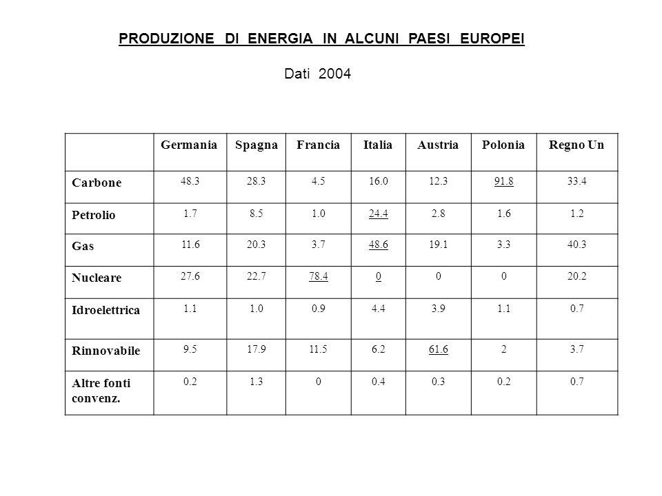PRODUZIONE DI ENERGIA IN ALCUNI PAESI EUROPEI Dati 2004 GermaniaSpagnaFranciaItaliaAustriaPoloniaRegno Un Carbone 48.328.34.516.012.391.833.4 Petrolio