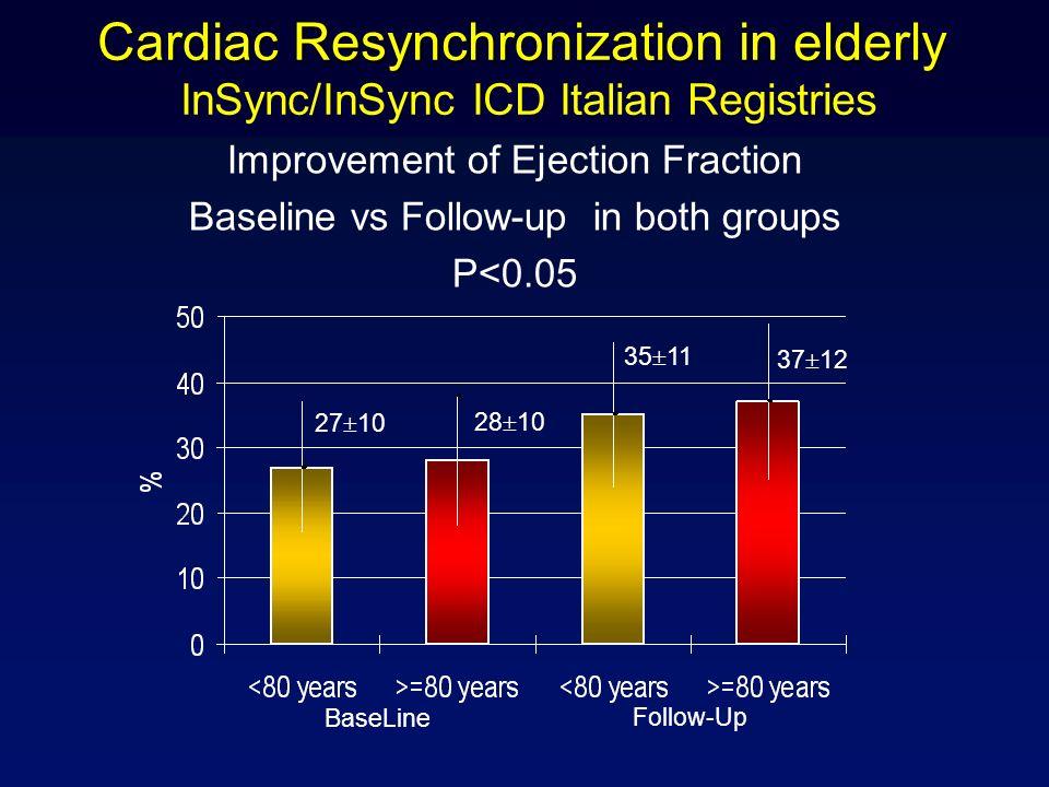 Cardiac Resynchronization in elderly Cardiac Resynchronization in elderly InSync/InSync ICD Italian Registries BaseLine Follow-Up 27 10 28 10 35 11 37 12 Improvement of Ejection Fraction Baseline vs Follow-up in both groups P<0.05