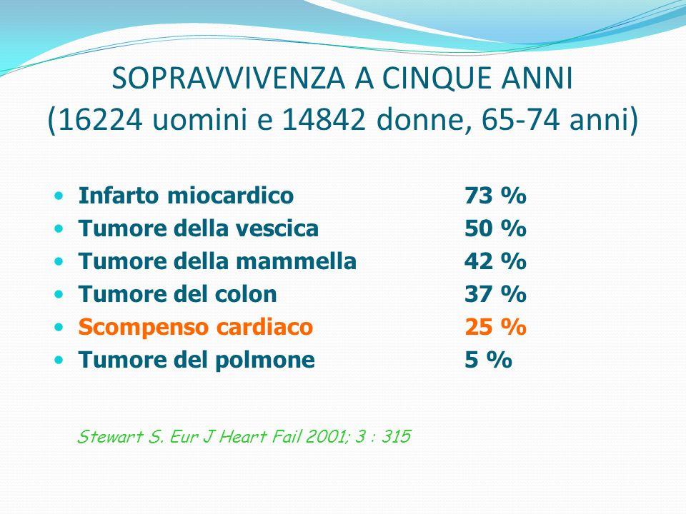 SOPRAVVIVENZA A CINQUE ANNI (16224 uomini e 14842 donne, 65-74 anni) Infarto miocardico73 % Tumore della vescica50 % Tumore della mammella42 % Tumore