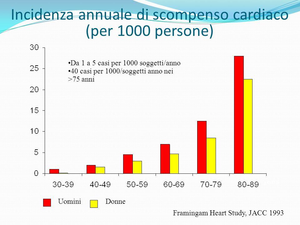 Incidenza annuale di scompenso cardiaco (per 1000 persone) Framingam Heart Study, JACC 1993 UominiDonne years Da 1 a 5 casi per 1000 soggetti/anno 40 casi per 1000/soggetti anno nei >75 anni