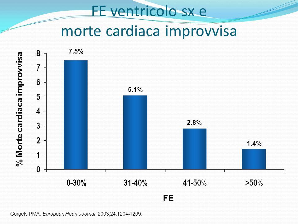 FE ventricolo sx e morte cardiaca improvvisa Gorgels PMA. European Heart Journal. 2003;24:1204-1209. FE % Morte cardiaca improvvisa 7.5% 5.1% 2.8% 1.4