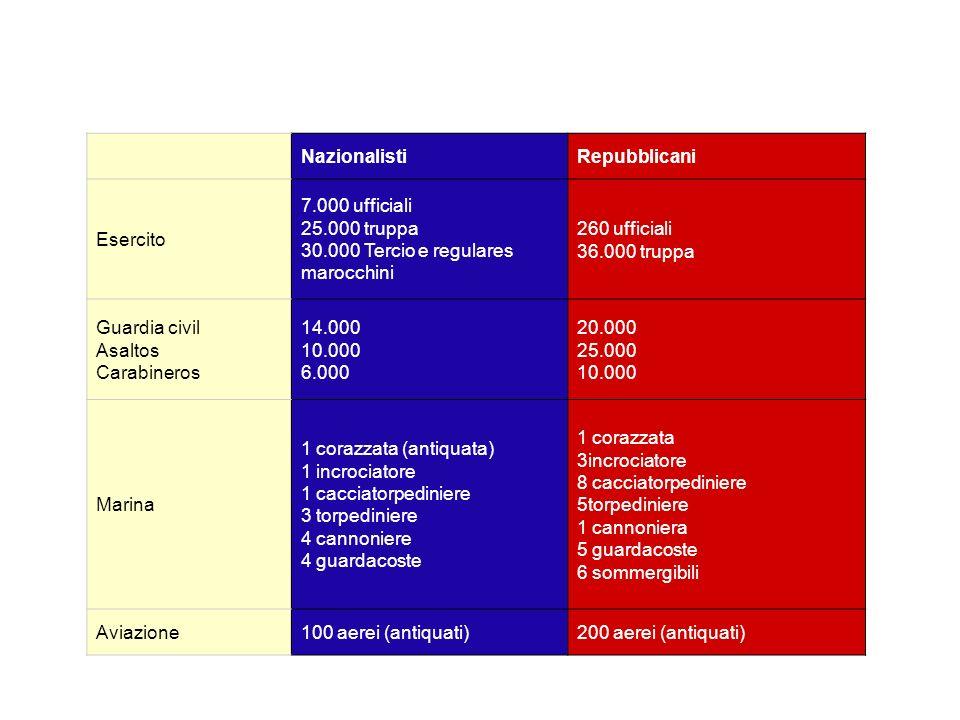 NazionalistiRepubblicani Esercito 7.000 ufficiali 25.000 truppa 30.000 Tercio e regulares marocchini 260 ufficiali 36.000 truppa Guardia civil Asaltos