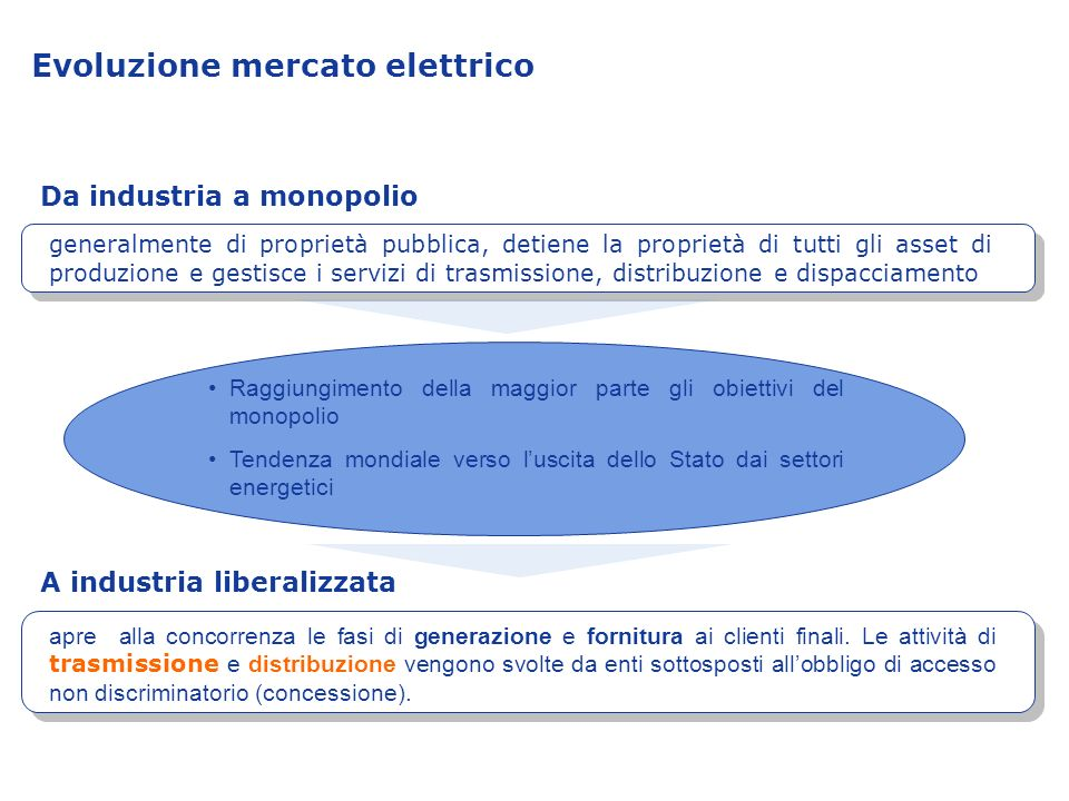 Evoluzione mercato elettrico generalmente di proprietà pubblica, detiene la proprietà di tutti gli asset di produzione e gestisce i servizi di trasmis