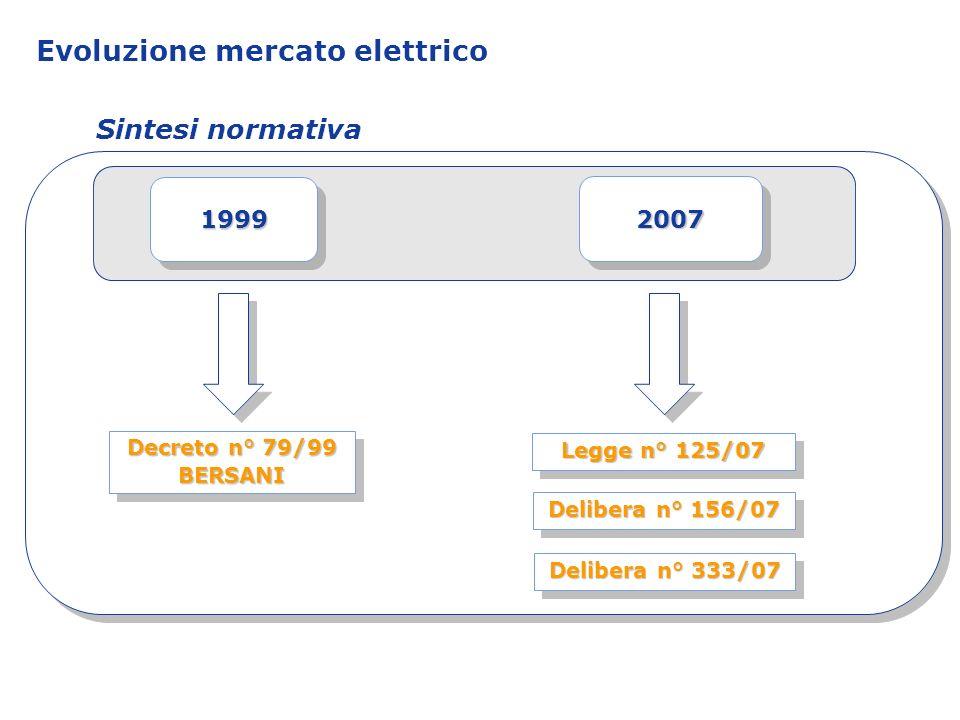 Evoluzione mercato elettrico Sintesi normativa 1999199920072007 Decreto n° 79/99 BERSANI Legge n° 125/07 Delibera n° 156/07 Delibera n° 333/07