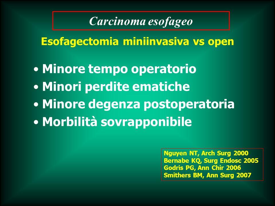 Minore tempo operatorio Minori perdite ematiche Minore degenza postoperatoria Morbilità sovrapponibile Esofagectomia miniinvasiva vs open Nguyen NT, A