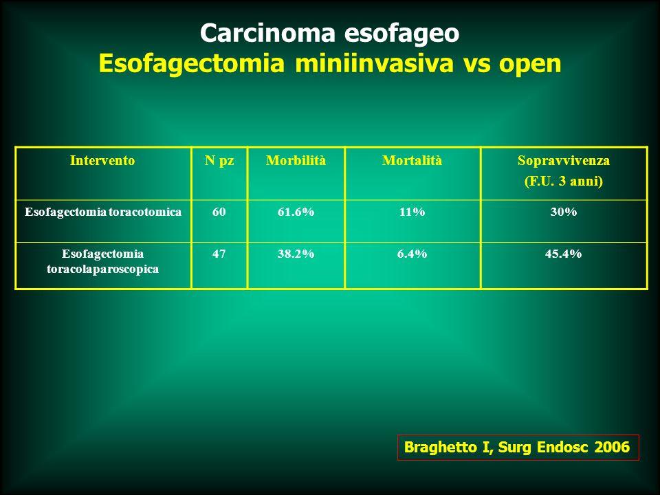Esofagectomia miniinvasiva vs open Braghetto I, Surg Endosc 2006 InterventoN pzMorbilitàMortalitàSopravvivenza (F.U. 3 anni) Esofagectomia toracotomic
