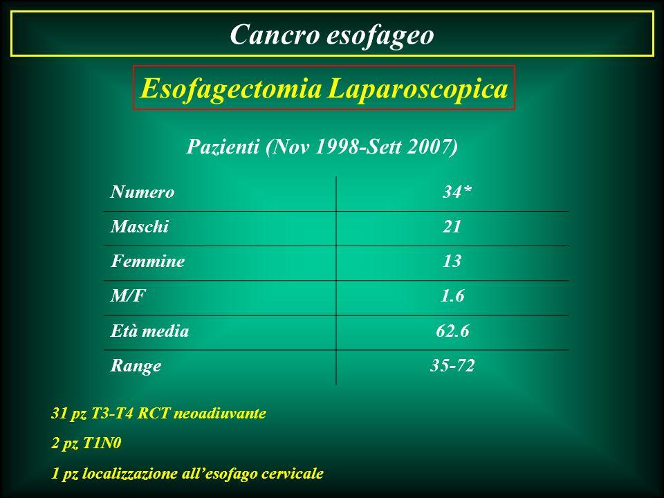 Cancro esofageo Pazienti (Nov 1998-Sett 2007) Numero 34* Maschi21 Femmine13 M/F1.6 Età media62.6 Range35-72 31 pz T3-T4 RCT neoadiuvante 2 pz T1N0 1 p