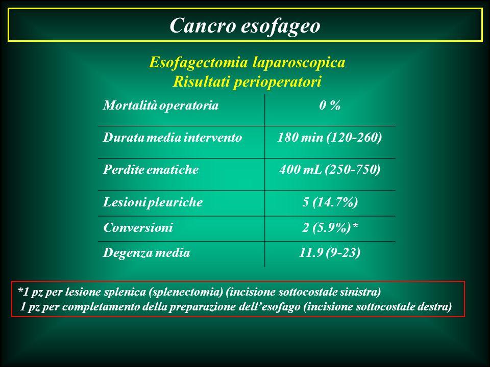 Cancro esofageo Mortalità operatoria0 % Durata media intervento180 min (120-260) Perdite ematiche400 mL (250-750) Lesioni pleuriche5 (14.7%) Conversio