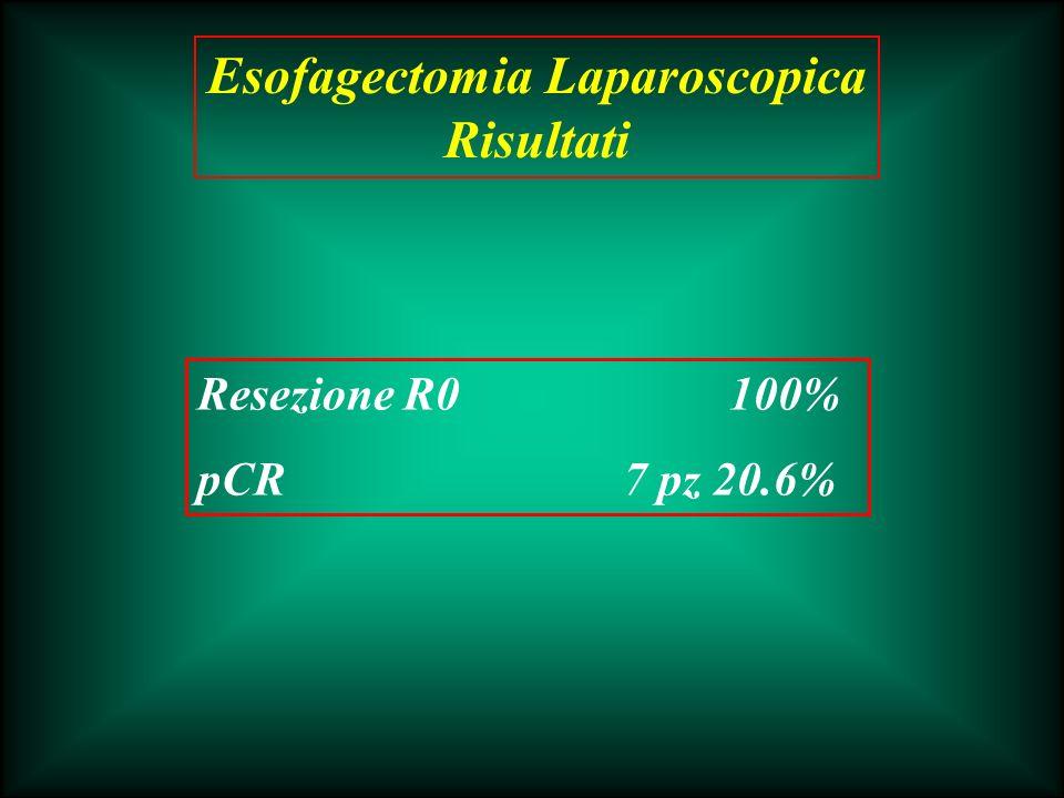 Resezione R0100% pCR7 pz 20.6% Esofagectomia Laparoscopica Risultati