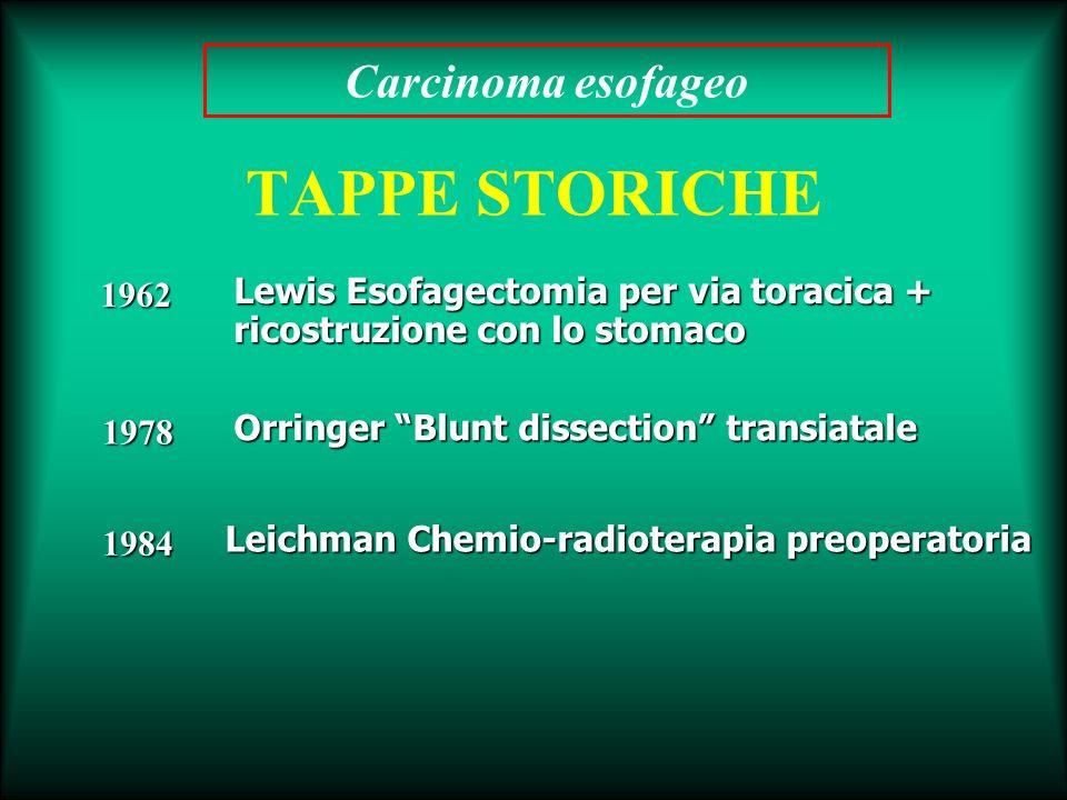 TAPPE STORICHE 1962 1978 1984 Lewis Esofagectomia per via toracica + ricostruzione con lo stomaco Orringer Blunt dissection transiatale Leichman Chemi