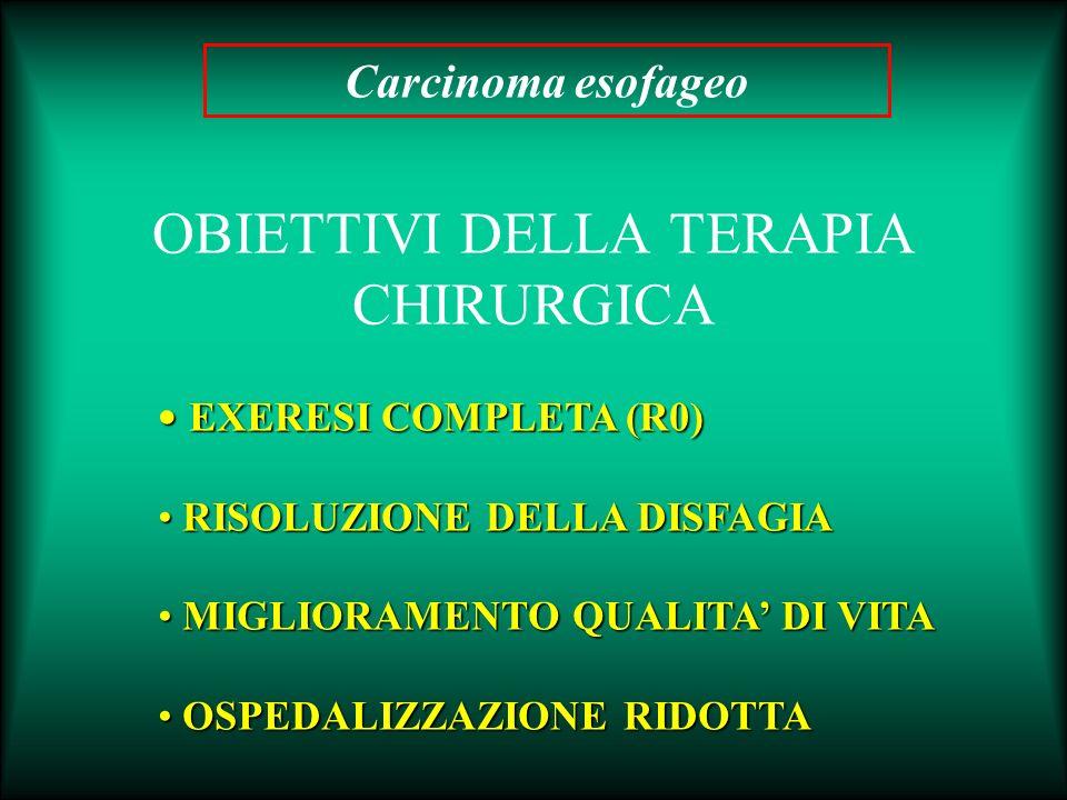 OPZIONI TERAPEUTICHE ESOFAGECTOMIA TRANSIATALE LAPAROTOMICA LAPAROSCOPICA ESOFAGECTOMIA TRANSTORACICA TORACOTOMICA TORACOTOMICA-LAPAROSCOPICA TORACOSCOPICA-LAPAROSCOPICA Carcinoma esofageo