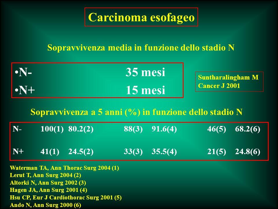 Cancro esofageo Mortalità operatoria0 % Durata media intervento180 min (120-260) Perdite ematiche400 mL (250-750) Lesioni pleuriche5 (14.7%) Conversioni2 (5.9%)* Degenza media11.9 (9-23) Esofagectomia laparoscopica Risultati perioperatori *1 pz per lesione splenica (splenectomia) (incisione sottocostale sinistra) 1 pz per completamento della preparazione dellesofago (incisione sottocostale destra)