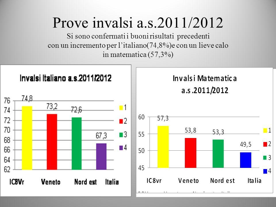 Prove invalsi a.s.2011/2012 Si sono confermati i buoni risultati precedenti con un incremento per litaliano(74,8%)e con un lieve calo in matematica (5