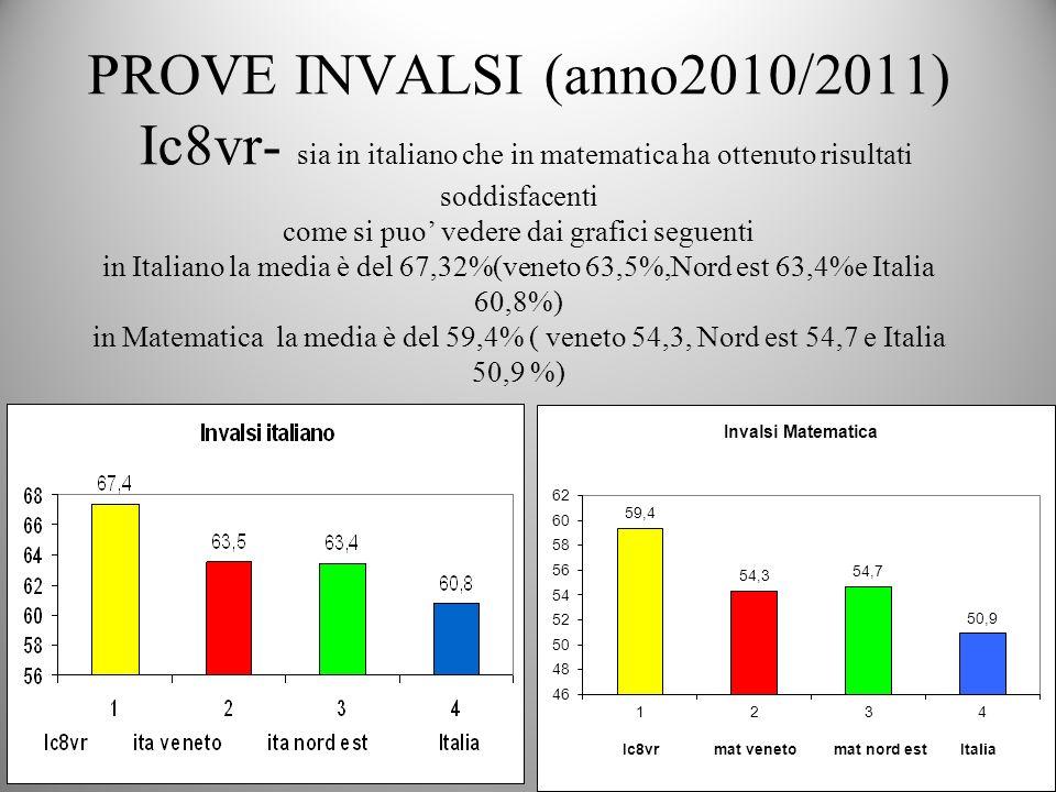 Prove invalsi a.s.2011/2012 Si sono confermati i buoni risultati precedenti con un incremento per litaliano(74,8%)e con un lieve calo in matematica (57,3%) IC8r Veneto Nord Est Italia