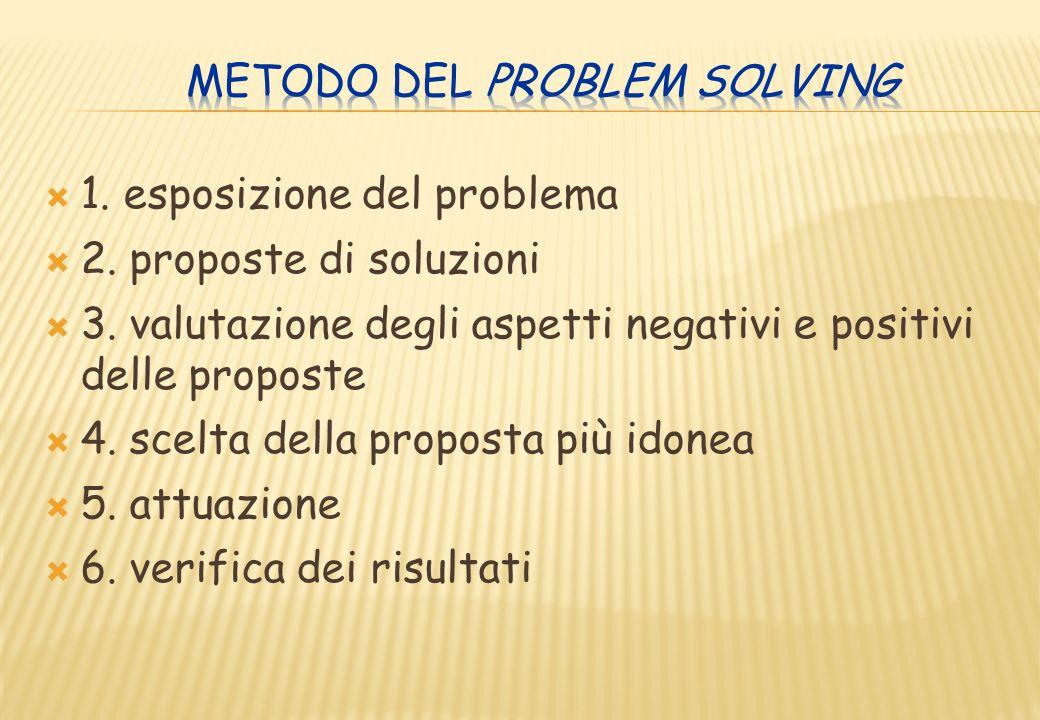 1. esposizione del problema 2. proposte di soluzioni 3. valutazione degli aspetti negativi e positivi delle proposte 4. scelta della proposta più idon